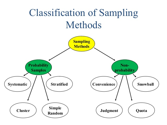 disadvantages of sampling in research 698 purposive sampling generalizable or the existence of a particular kind of case will undermine all that you 'know' to be true about a phenomenon, then look for that kind of case.